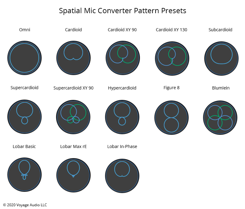Spatial Mic Converter Pattern Presets