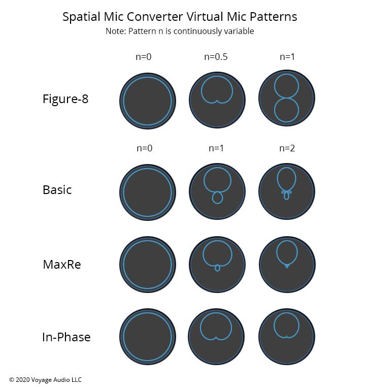 Spatial Mic Virtual Mic Patterns